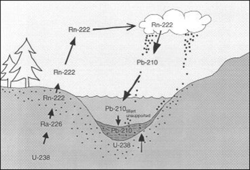 hvordan anvendes isotoper i radioaktiv dating